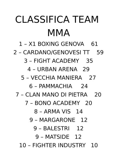 CLASSIFICA TEAM MMA BTF 2-1